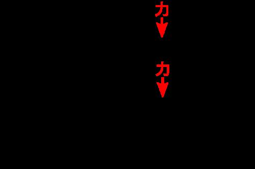 sekisou-houkou